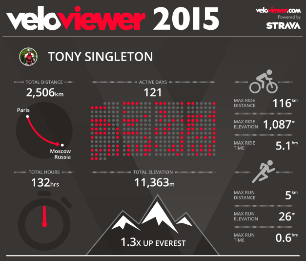 veloviewer2015.png